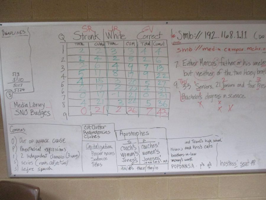 A scoreboard used to keep track of points earned in the 2019 Strunk and White Championship
